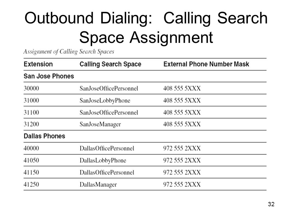 32 Outbound Dialing: Calling Search Space Assignment
