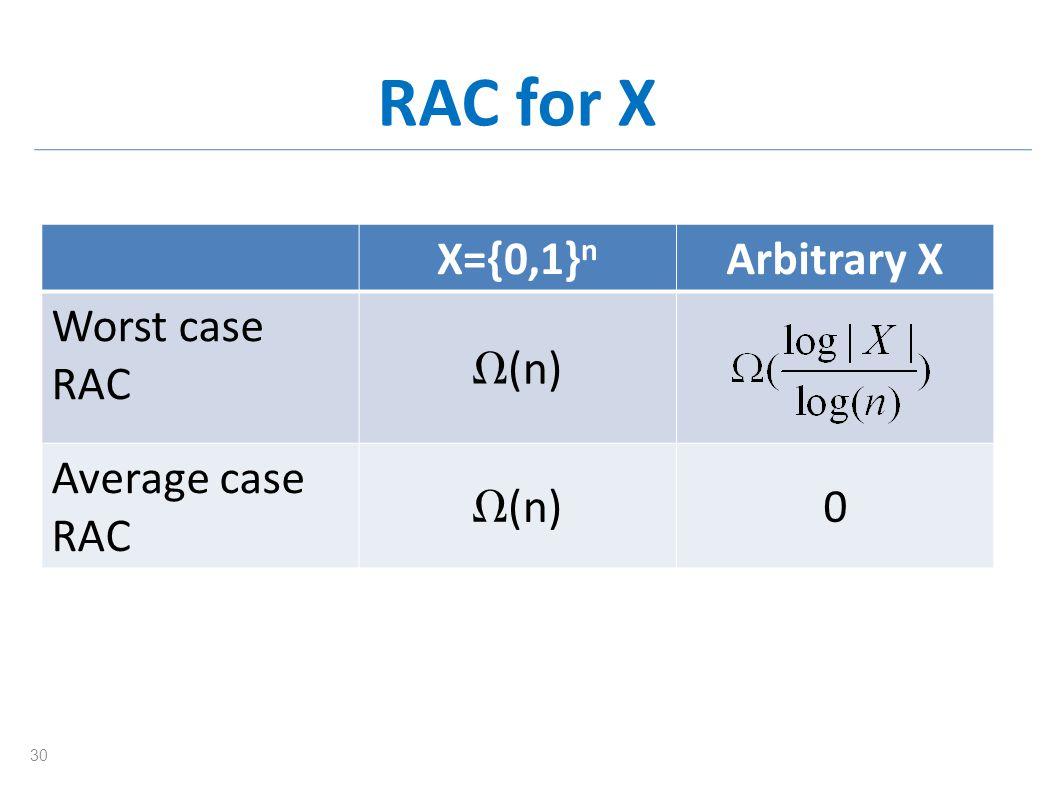 RAC for X Arbitrary XX={0,1} n (n) Worst case RAC 0 (n) Average case RAC 30