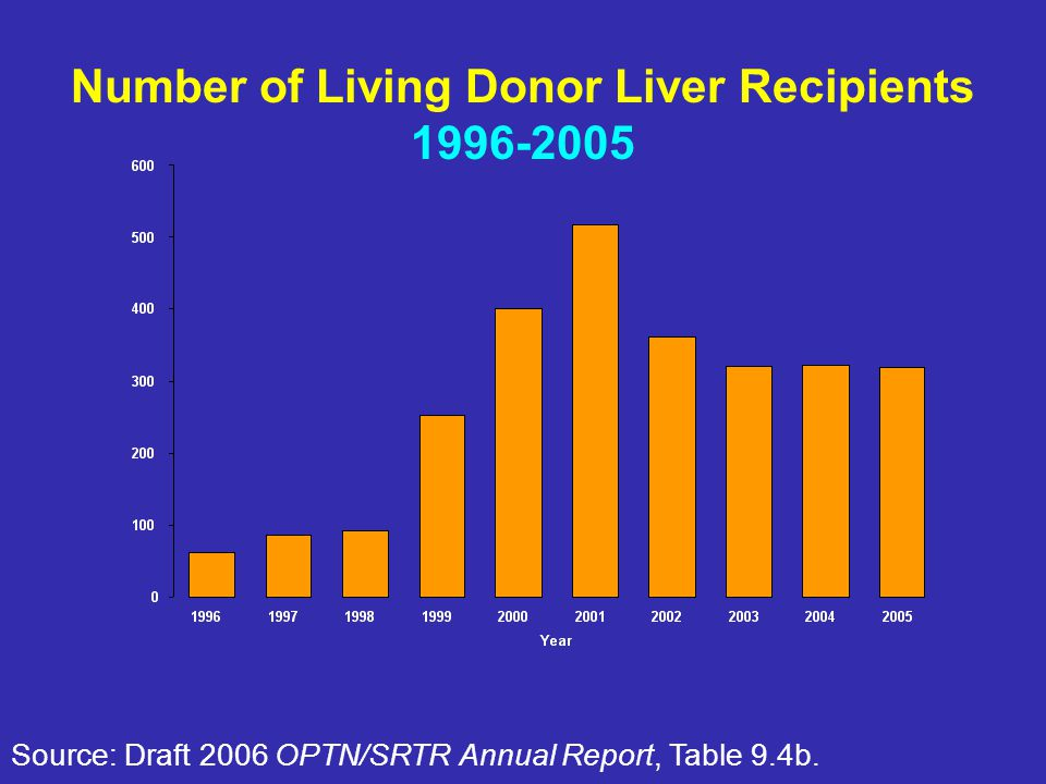 Number of Living Donor Liver Recipients 1996-2005 Source: Draft 2006 OPTN/SRTR Annual Report, Table 9.4b.