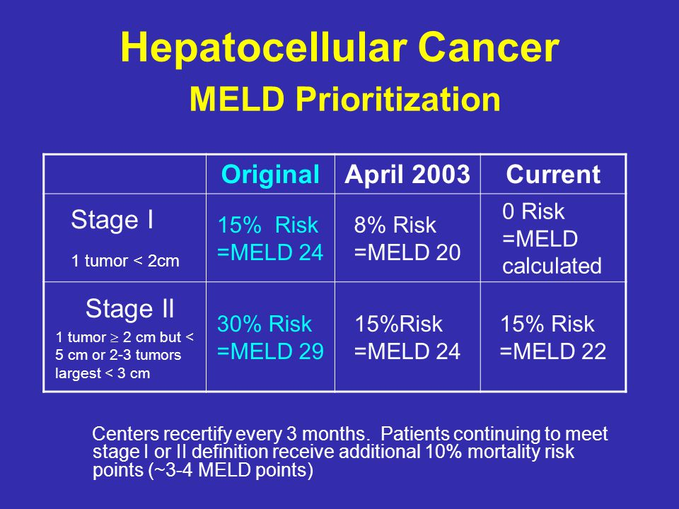 Hepatocellular Cancer MELD Prioritization Centers recertify every 3 months. Patients continuing to meet stage I or II definition receive additional 10