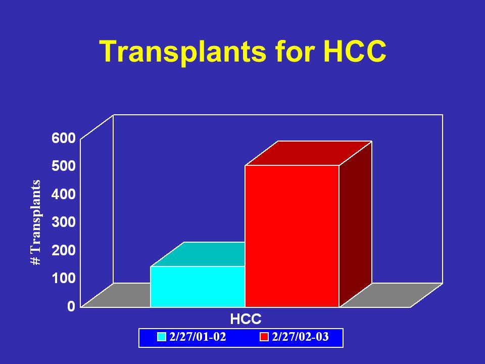Transplants for HCC