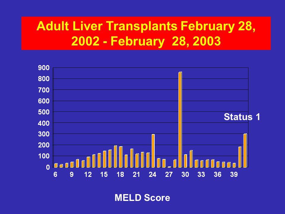 Adult Liver Transplants February 28, 2002 - February 28, 2003 MELD Score Status 1