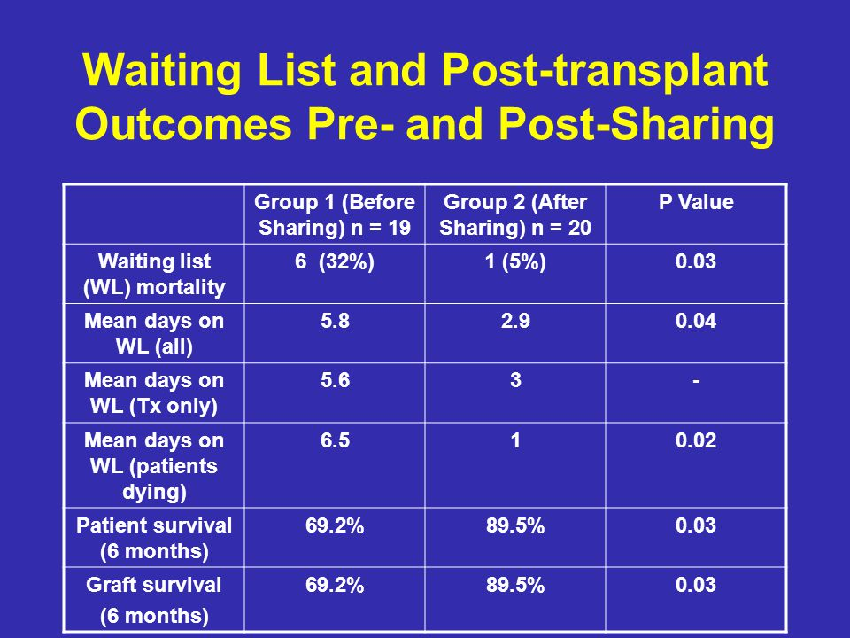 Waiting List and Post-transplant Outcomes Pre- and Post-Sharing Group 1 (Before Sharing) n = 19 Group 2 (After Sharing) n = 20 P Value Waiting list (W
