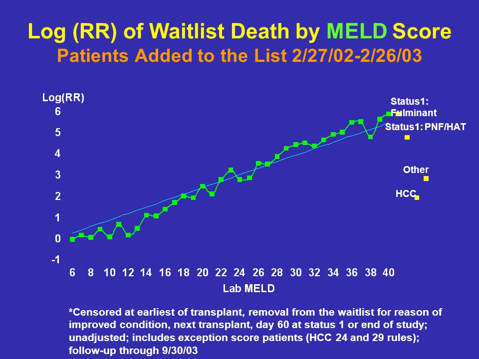 Log (RR) of Waitlist Death by MELD Score Patients Added to the List 2/27/02-2/26/03 *Censored at earliest of transplant, removal from the waitlist for