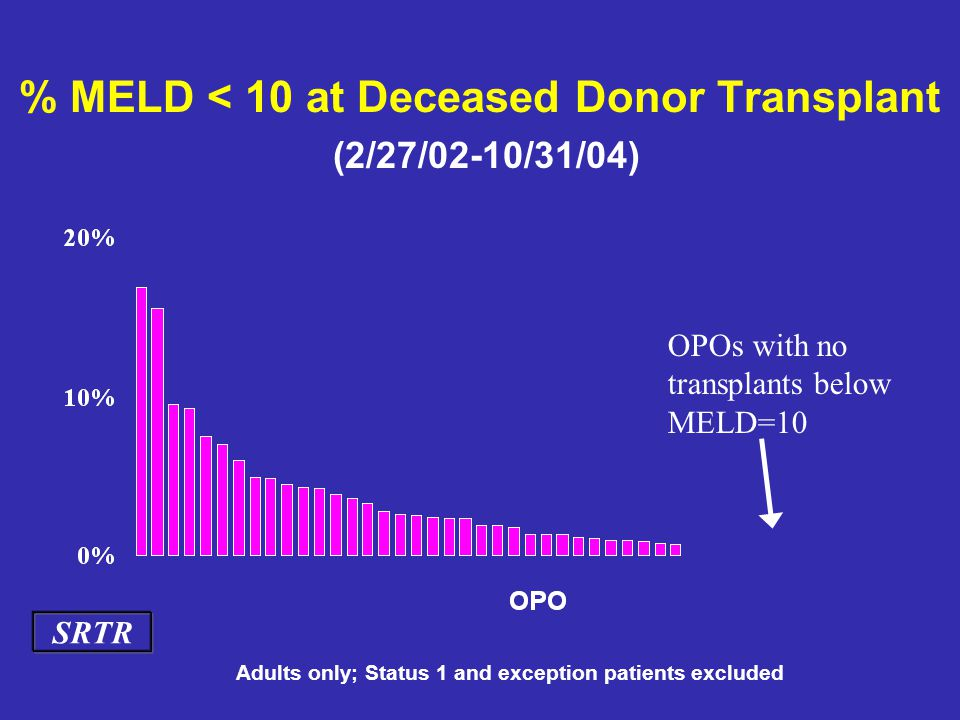 % MELD < 10 at Deceased Donor Transplant (2/27/02-10/31/04) Adults only; Status 1 and exception patients excluded OPOs with no transplants below MELD=