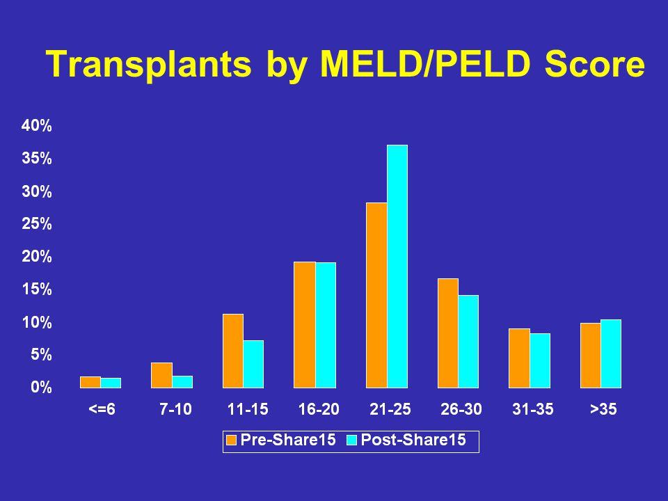 Transplants by MELD/PELD Score