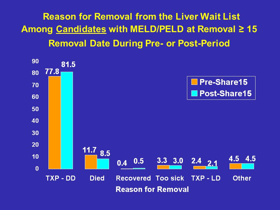 Reason for Removal from the Liver Wait List Among Candidates with MELD/PELD at Removal 15 Removal Date During Pre- or Post-Period
