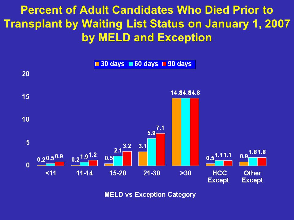 Percent of Adult Candidates Who Died Prior to Transplant by Waiting List Status on January 1, 2007 by MELD and Exception