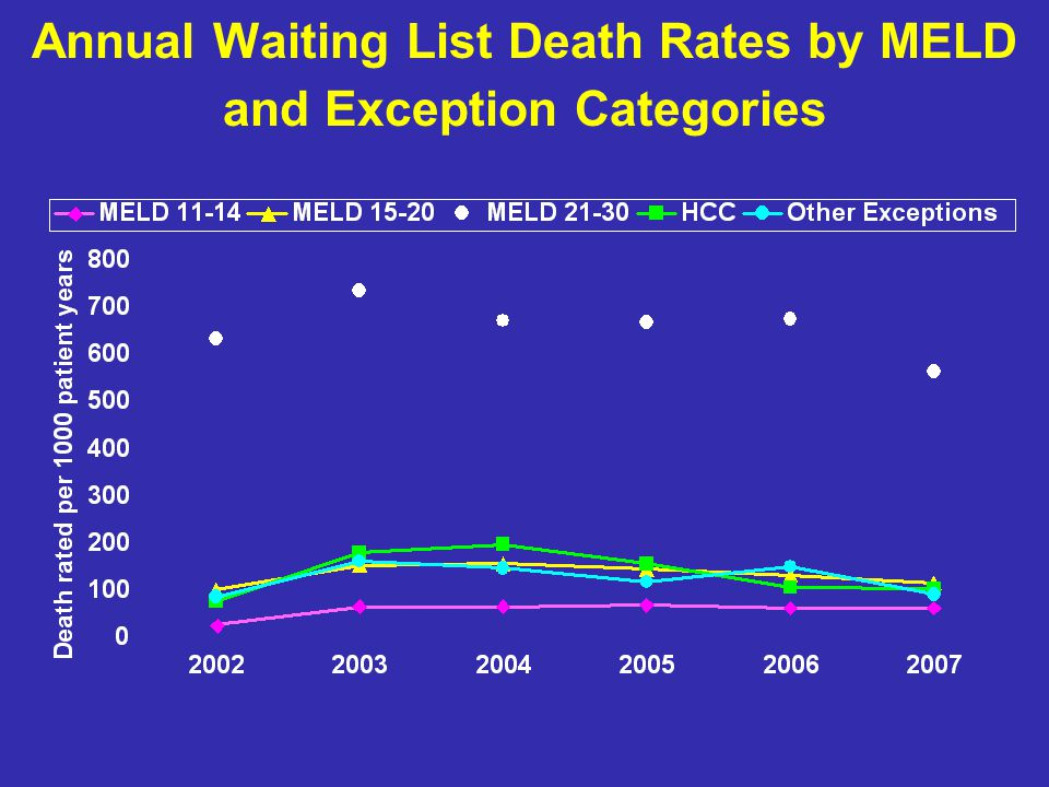 Annual Waiting List Death Rates by MELD and Exception Categories
