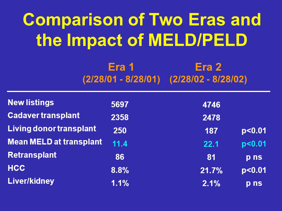 Comparison of Two Eras and the Impact of MELD/PELD Era 1 (2/28/01 - 8/28/01) Era 2 (2/28/02 - 8/28/02) New listings Cadaver transplant Living donor tr