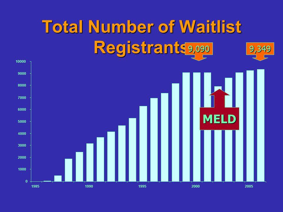 Total Number of Waitlist Registrants MELD 9,090 9,349