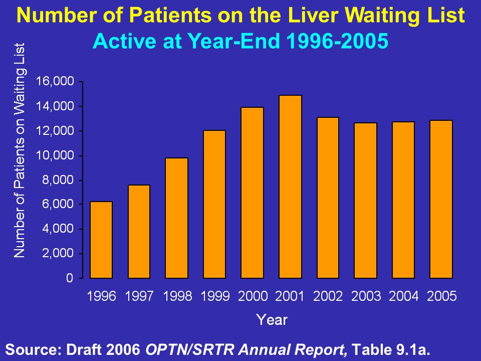 Source: Draft 2006 OPTN/SRTR Annual Report, Table 9.1a. Number of Patients on the Liver Waiting List Active at Year-End 1996-2005 Number of Patients o