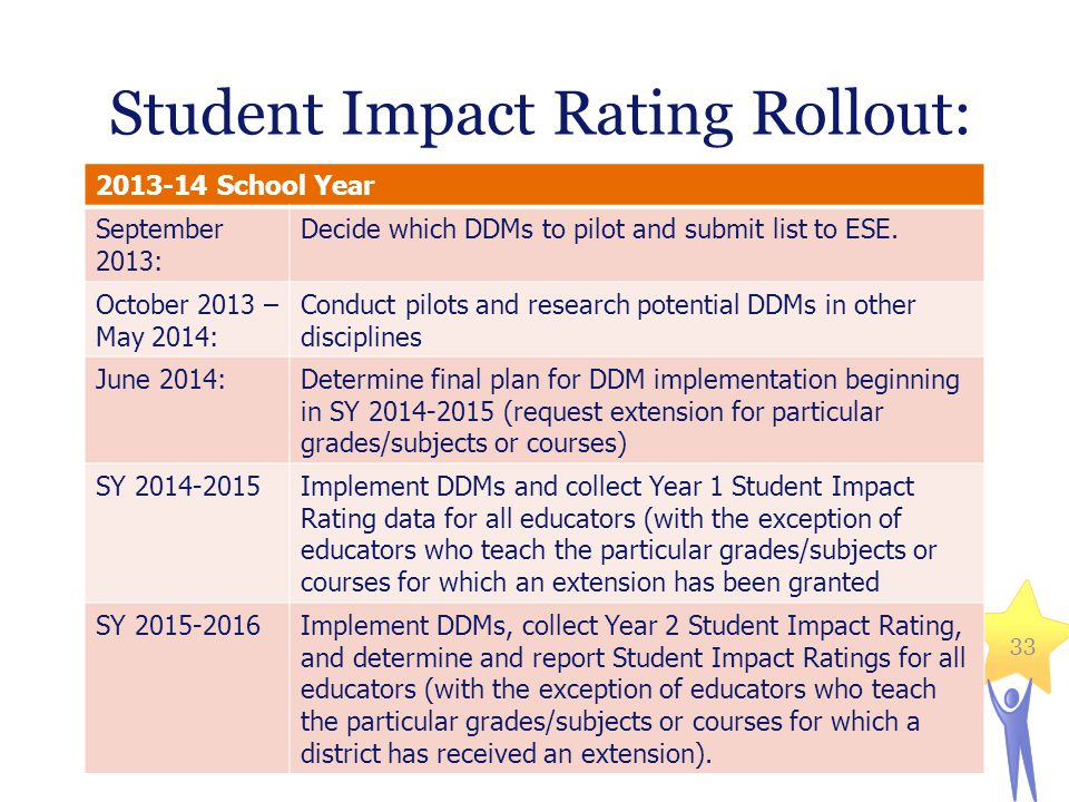 Student Impact Rating Rollout: 33 2013-14 School Year September 2013: Decide which DDMs to pilot and submit list to ESE. October 2013 – May 2014: Cond