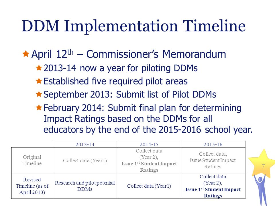 DDM Implementation Timeline April 12 th – Commissioners Memorandum 2013-14 now a year for piloting DDMs Established five required pilot areas September 2013: Submit list of Pilot DDMs February 2014: Submit final plan for determining Impact Ratings based on the DDMs for all educators by the end of the 2015-2016 school year.