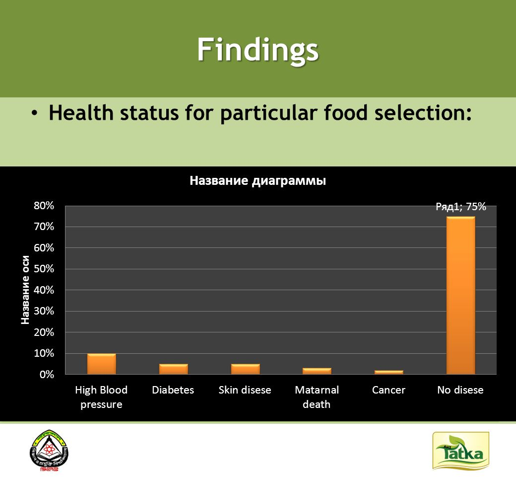 Findings Health status for particular food selection: