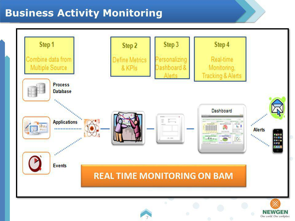 Business Activity Monitoring 7 REAL TIME MONITORING ON BAM