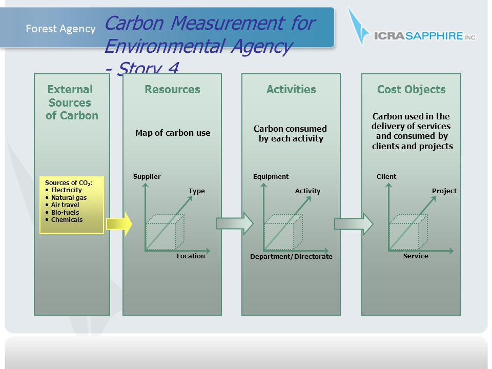 Carbon Measurement for Environmental Agency - Story 4 Resources Map of carbon use Activities Carbon consumed by each activity Cost Objects Carbon used in the delivery of services and consumed by clients and projects External Sources of Carbon Sources of CO 2 : Electricity Natural gas Air travel Bio-fuels Chemicals Location Type Supplier Department/Directorate Activity Equipment Service Project Client Forest Agency