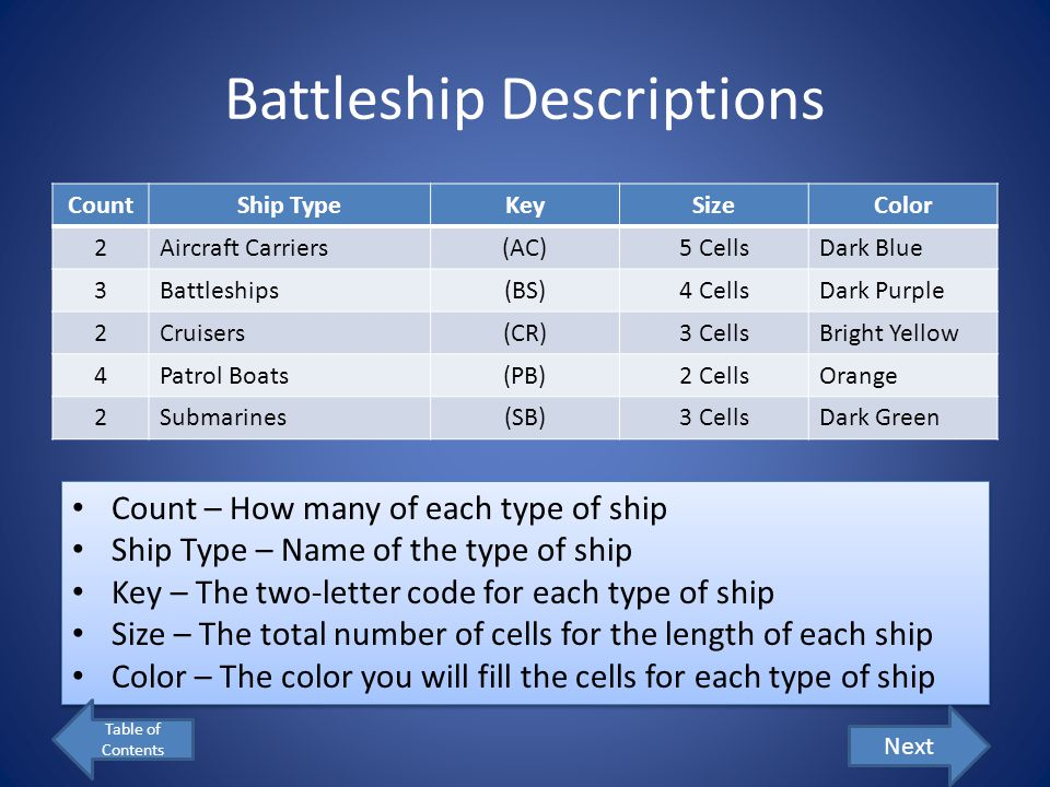 Battleship Descriptions CountShip TypeKeySizeColor 2Aircraft Carriers(AC)5 CellsDark Blue 3Battleships(BS)4 CellsDark Purple 2Cruisers(CR)3 CellsBright Yellow 4Patrol Boats(PB)2 CellsOrange 2Submarines(SB)3 CellsDark Green Count – How many of each type of ship Ship Type – Name of the type of ship Key – The two-letter code for each type of ship Size – The total number of cells for the length of each ship Color – The color you will fill the cells for each type of ship Count – How many of each type of ship Ship Type – Name of the type of ship Key – The two-letter code for each type of ship Size – The total number of cells for the length of each ship Color – The color you will fill the cells for each type of ship Next Table of Contents