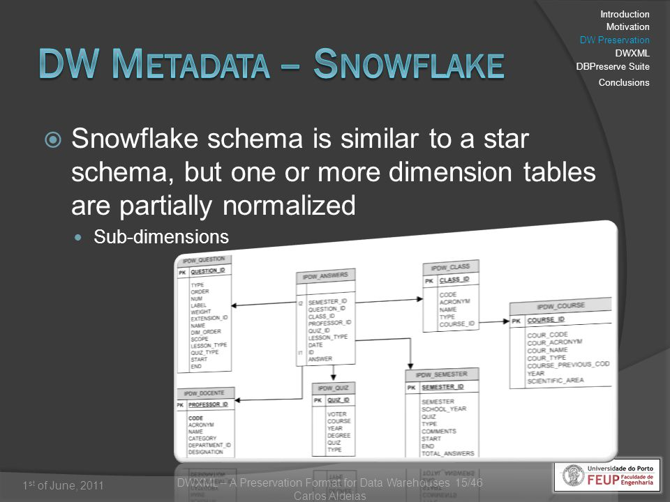 DWXML – A Preservation Format for Data Warehouses 15/46 Carlos Aldeias 1 st of June, 2011 Snowflake schema is similar to a star schema, but one or more dimension tables are partially normalized Sub-dimensions Introduction Motivation DW Preservation DWXML DBPreserve Suite Conclusions