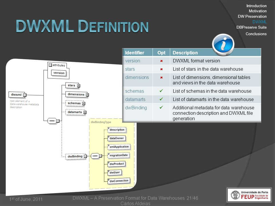 DWXML – A Preservation Format for Data Warehouses 21/46 Carlos Aldeias 1 st of June, 2011 Introduction Motivation DW Preservation DWXML DBPreserve Suite Conclusions