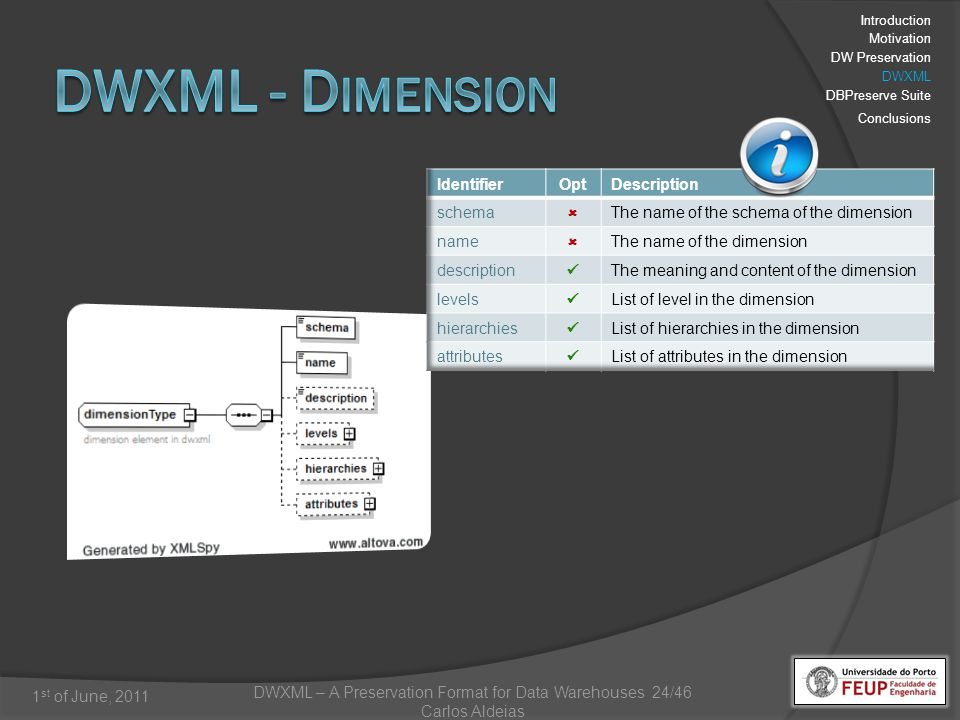 DWXML – A Preservation Format for Data Warehouses 24/46 Carlos Aldeias 1 st of June, 2011 Introduction Motivation DW Preservation DWXML DBPreserve Suite Conclusions