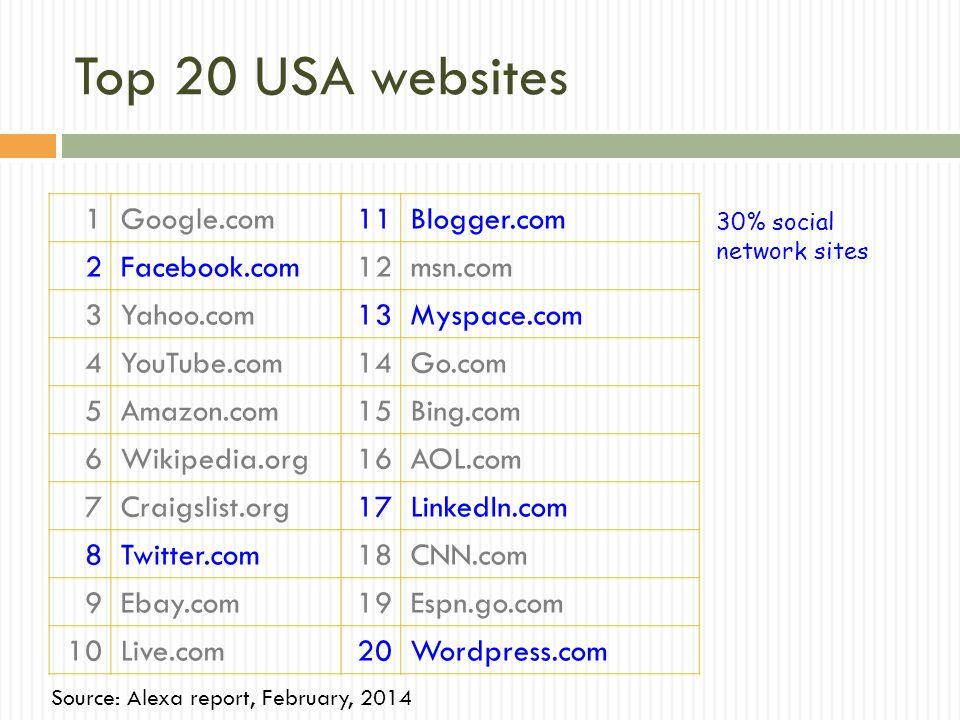 Top 20 USA websites 1Google.com11Blogger.com 2Facebook.com12msn.com 3Yahoo.com13Myspace.com 4YouTube.com14Go.com 5Amazon.com15Bing.com 6Wikipedia.org1