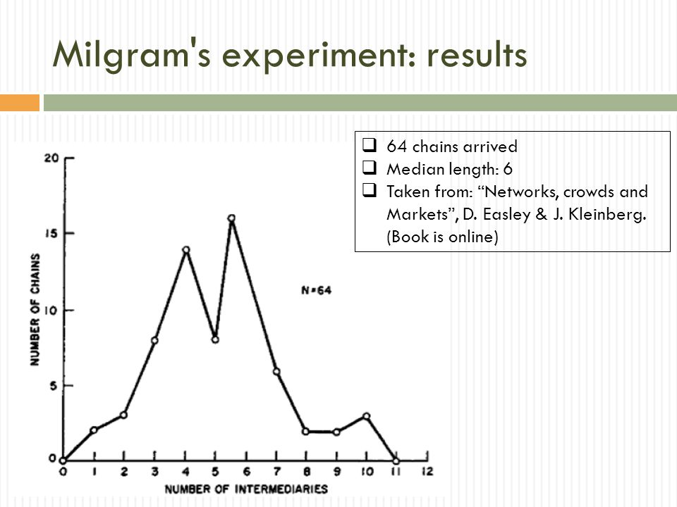 Milgram s experiment: results 64 chains arrived Median length: 6 Taken from: Networks, crowds and Markets, D.