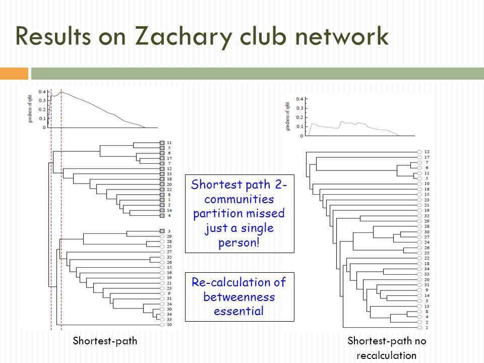 Results on Zachary club network Shortest-pathShortest-path no recalculation Shortest path 2- communities partition missed just a single person.