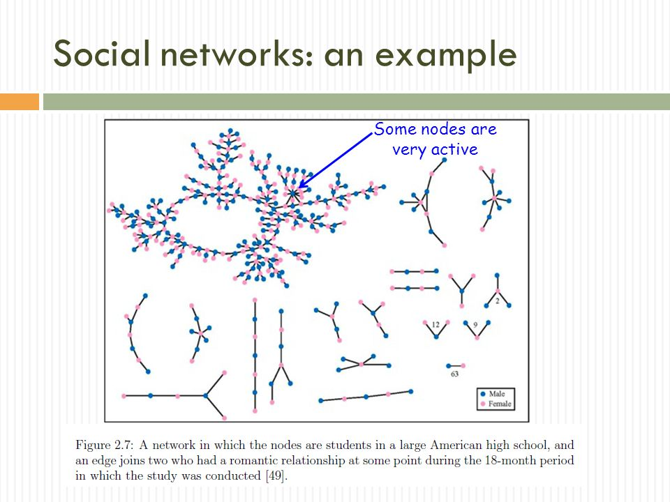 Social networks: an example Some nodes are very active