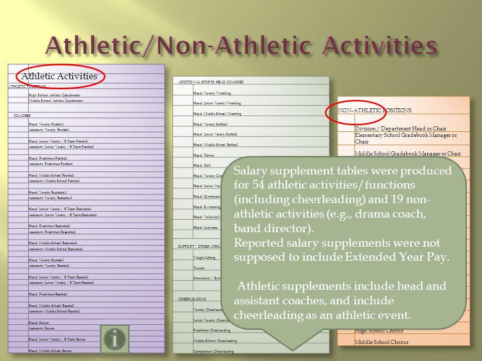 Varsity Basketball, Head Coach 11 -A- SALARY SUPPLEMENT RANGES Number of METRO MinimumMaximumHighMid.Additional Information RESA (Base)(Top End)Sch.