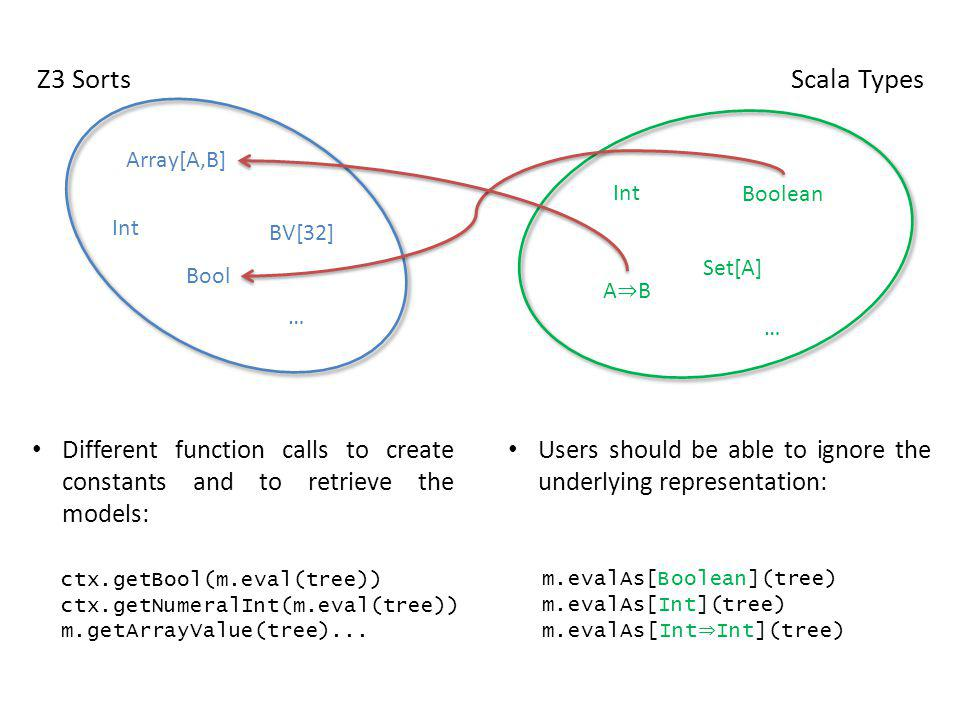 Z3 Sorts Int BV[32] Bool Array[A,B] … Scala Types Int Boolean Set[A] A B … Users should be able to ignore the underlying representation: Different fun