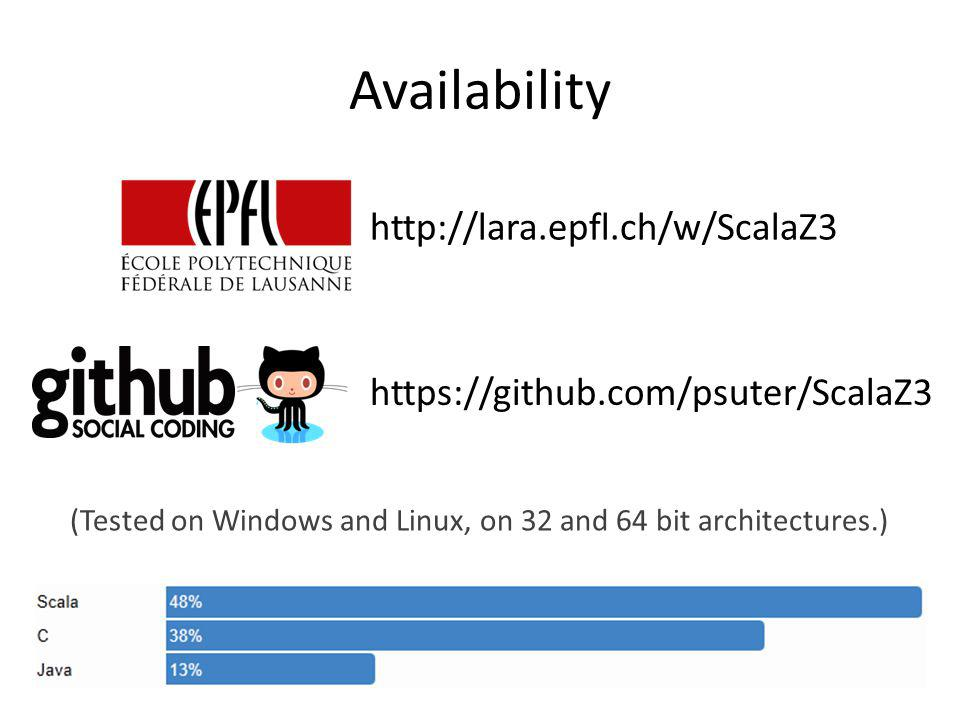 https://github.com/psuter/ScalaZ3 Availability http://lara.epfl.ch/w/ScalaZ3 (Tested on Windows and Linux, on 32 and 64 bit architectures.)