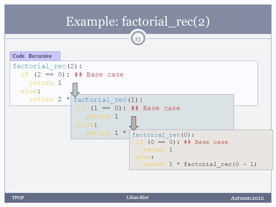 Lilian Blot Example: factorial_rec(2) Autumn 2012 TPOP 13 factorial_rec(2): if (2 == 0): ## Base case return 1 else: return 2 * factorial_rec(2 – 1) Code Recursive factorial_rec(1): if (1 == 0): ## Base case return 1 else: return 1 * factorial_rec(1 - 1) factorial_rec(0): if (0 == 0): ## Base case return 1 else: return 1 * factorial_rec(0 - 1)