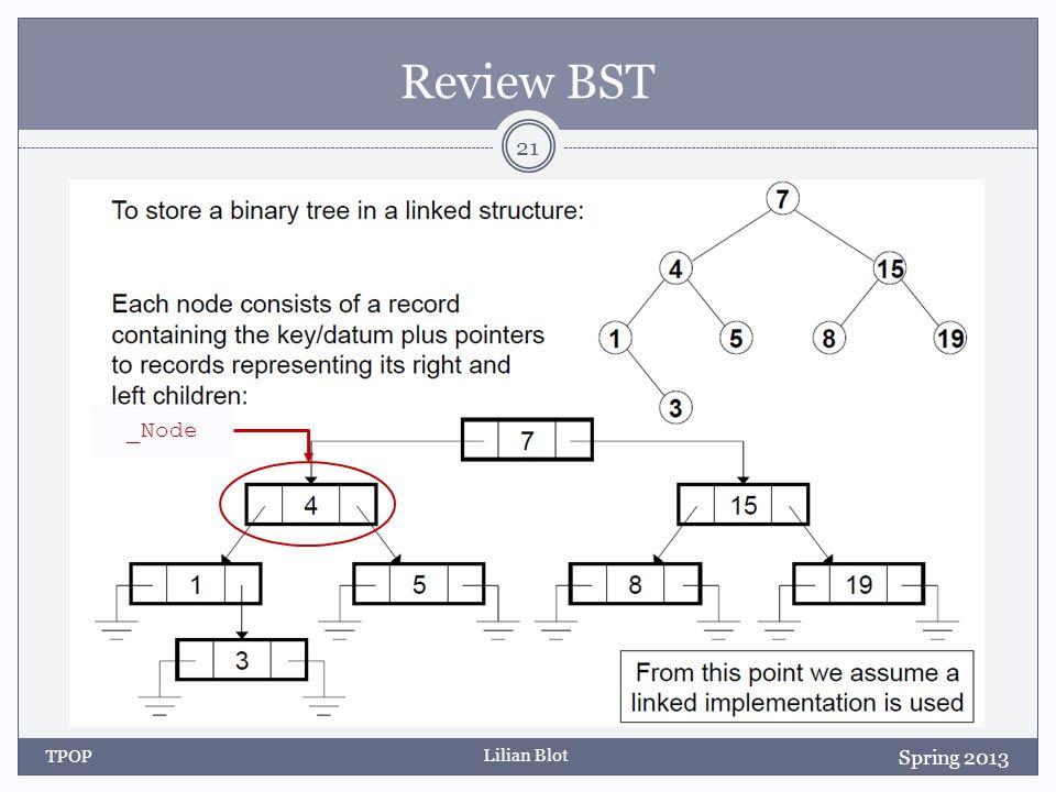 Lilian Blot Review BST TPOP 21 _Node Spring 2013