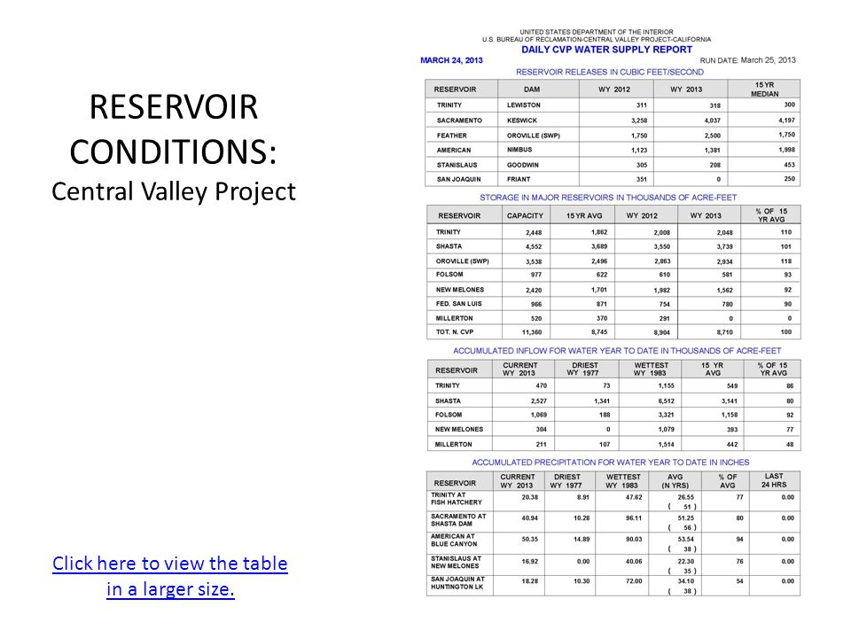 RESERVOIR CONDITIONS: Central Valley Project Click here to view the table in a larger size.