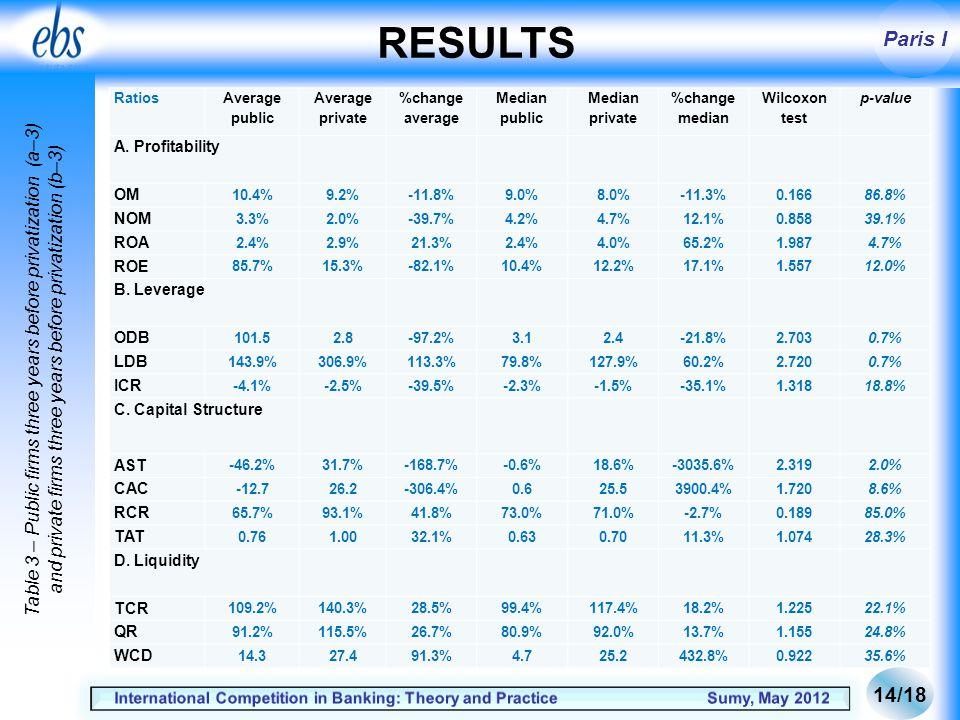 Paris I RESULTS Ratios Average public Average private %change average Median public Median private %change median Wilcoxon test p-value A.