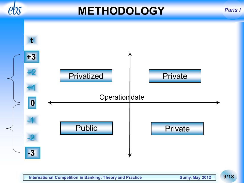 Paris I METHODOLOGY 10/18 The method is based on the approach used by Megginson & al.