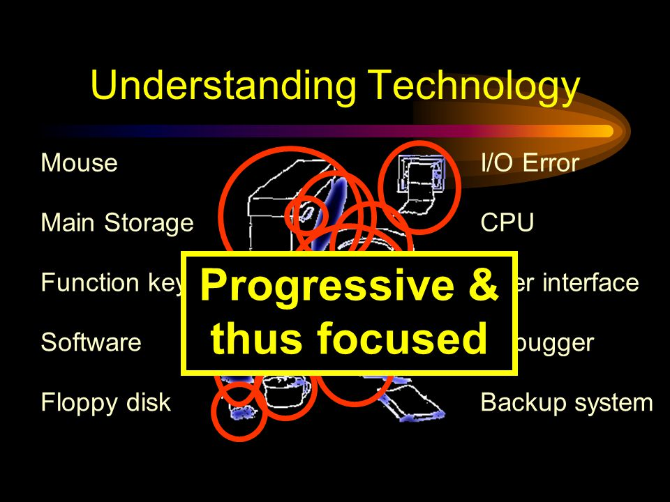 Understanding Technology Floppy disk User interface CPU I/O Error Backup system Software Mouse Debugger Function key Main Storage Too many & not focused