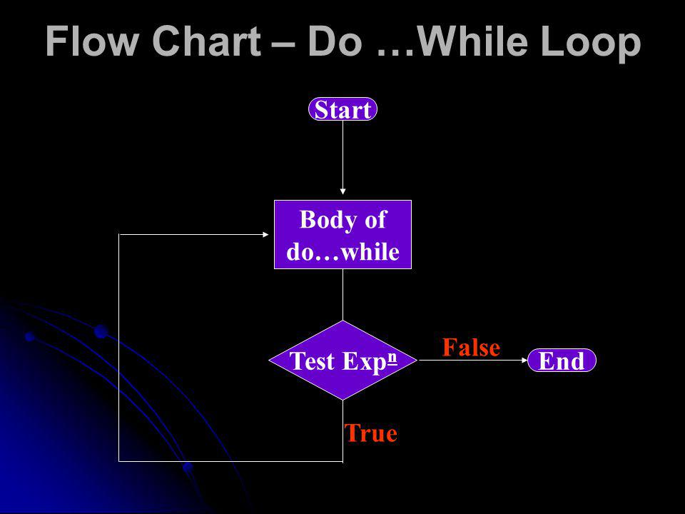 Flow Chart – Do …While Loop Body of do…while Start True Test Exp n End False