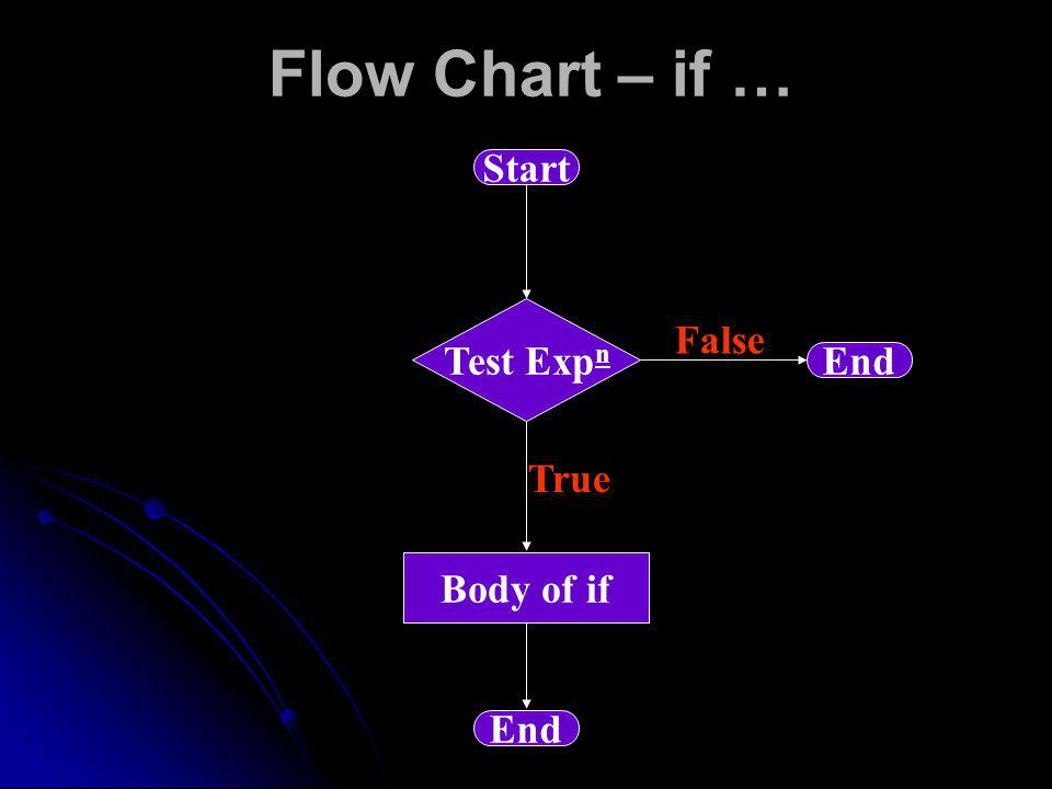 Flow Chart – if … Start Test Exp n Body of if End True False End