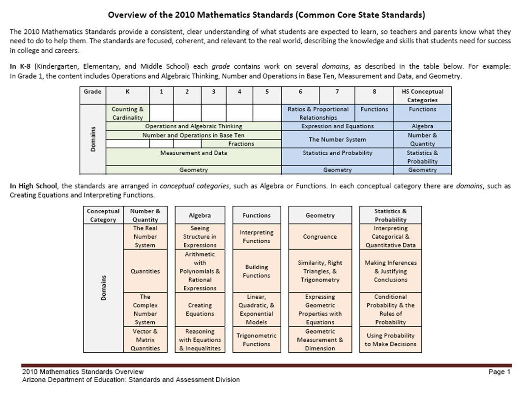 Resources for Further Exploration New Jersey Center for Teaching & Learning Progressive: Mathematics Initiative http://njctl.org/programs/ Free digital course content for over twenty courses, these initiatives span K-12 mathematics and high school science.