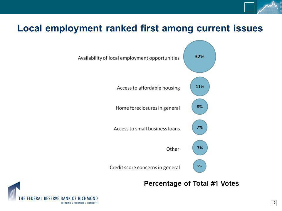 Confidential Information Local employment ranked first among current issues 13 Percentage of Total #1 Votes