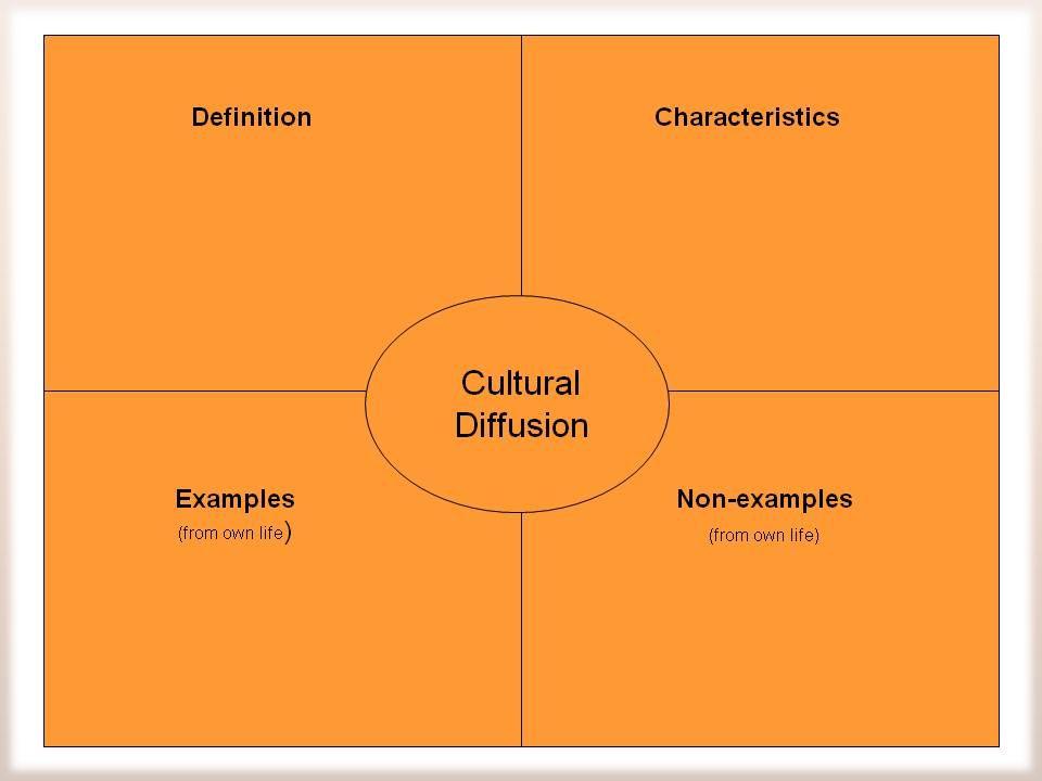 Animism Hinduism Christianity Judaism Islam Buddhism Confucianism Taoism