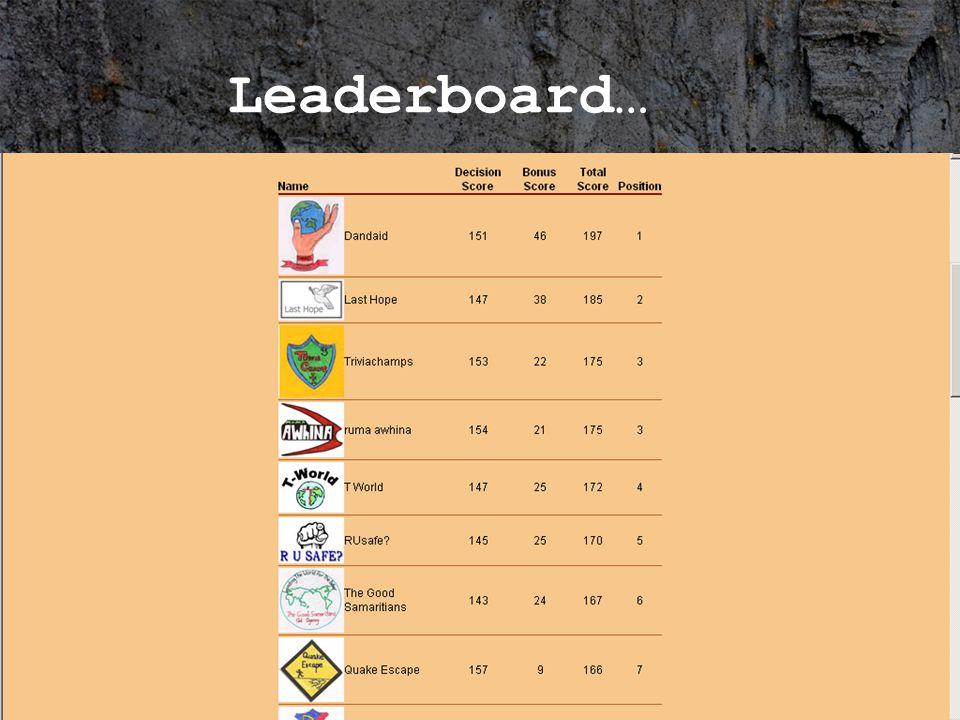Leaderboard Leaderboard…