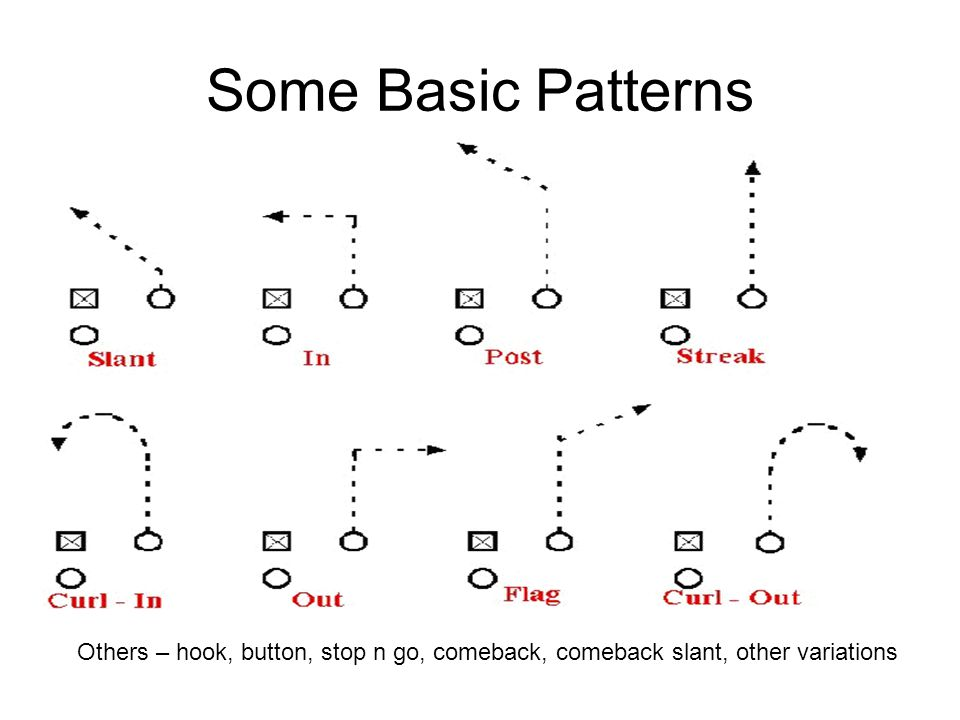 Some Basic Patterns Others – hook, button, stop n go, comeback, comeback slant, other variations