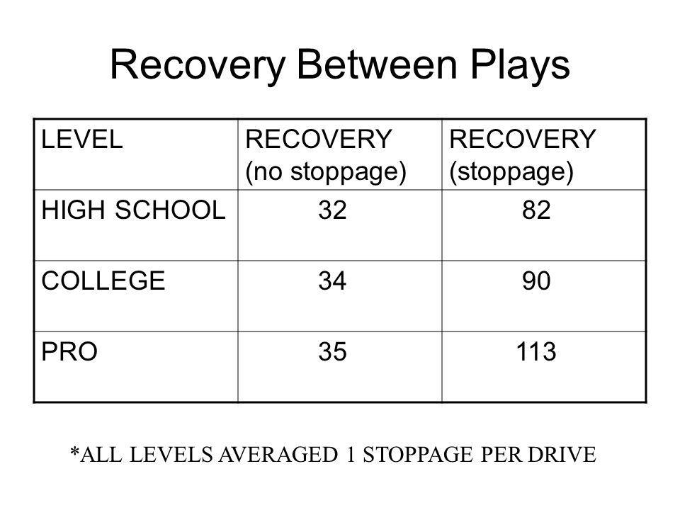 Recovery Between Plays LEVELRECOVERY (no stoppage) RECOVERY (stoppage) HIGH SCHOOL 32 82 COLLEGE 34 90 PRO 35 113 *ALL LEVELS AVERAGED 1 STOPPAGE PER