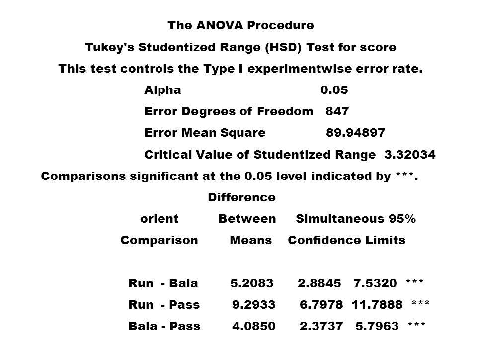 The ANOVA Procedure Tukey s Studentized Range (HSD) Test for score This test controls the Type I experimentwise error rate.