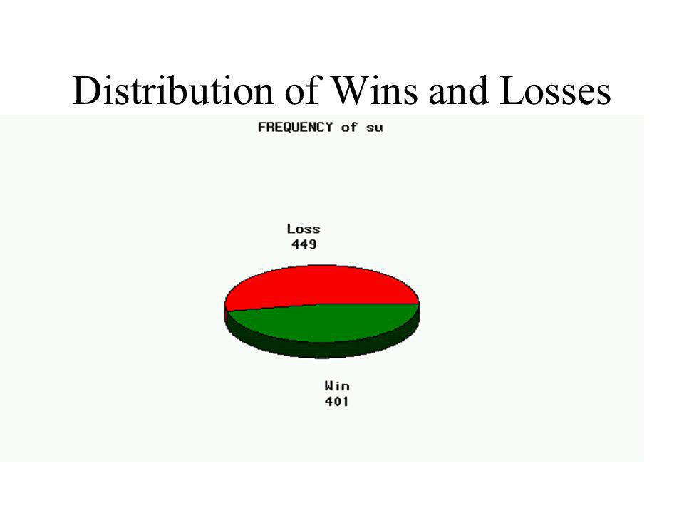 Distribution of Wins and Losses