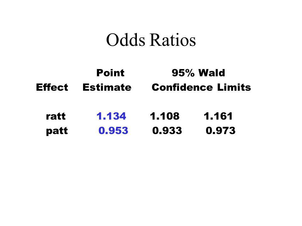 Odds Ratios Point 95% Wald Effect Estimate Confidence Limits ratt 1.134 1.108 1.161 patt 0.953 0.933 0.973