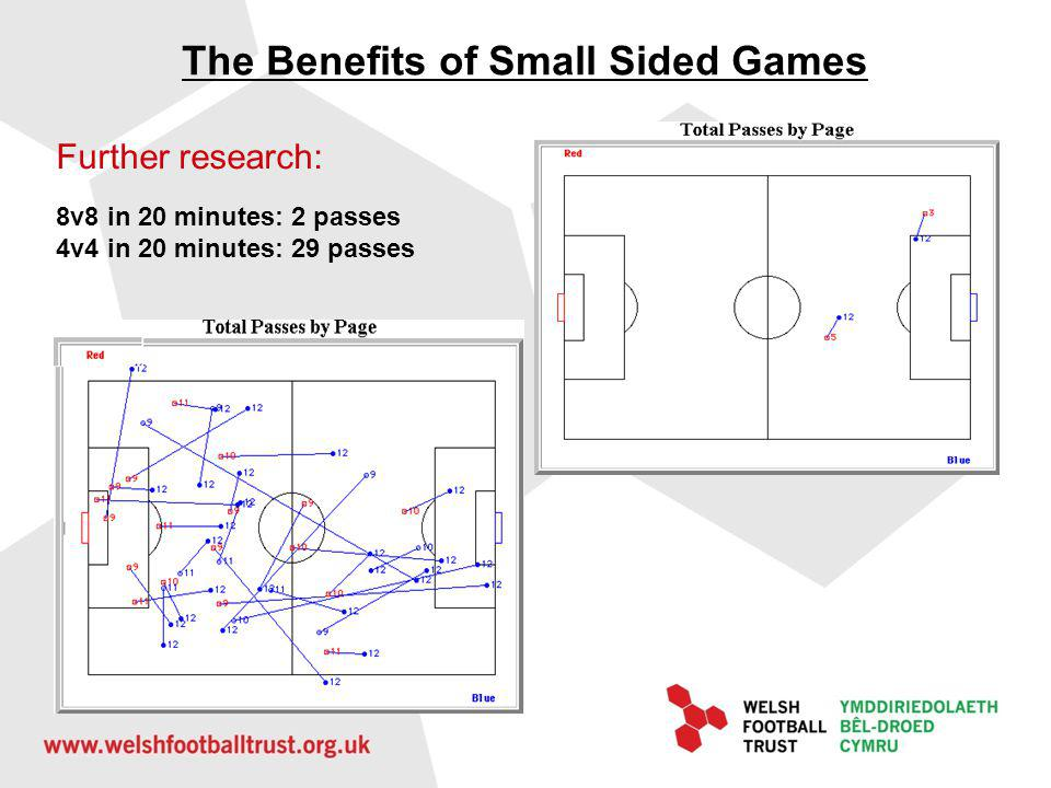 The Benefits of Small Sided Games What does this mean for the player.